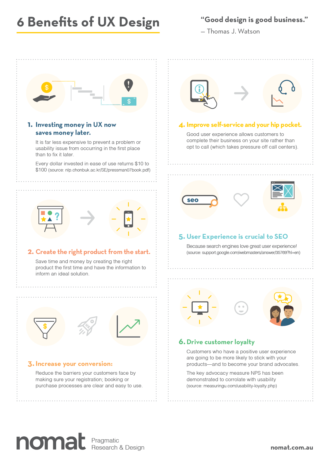 6 Benefits of UX Poster